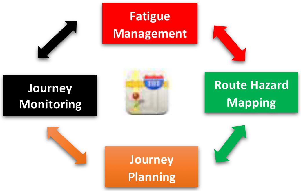 Tristar Journey Management